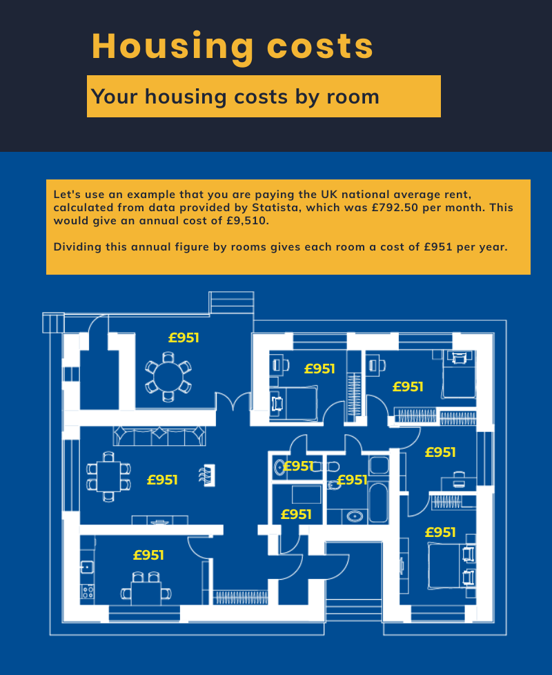 housing costs by room