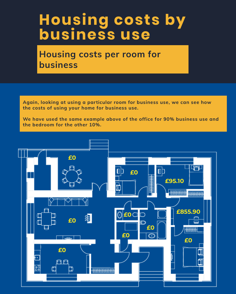 housing costs by business use
