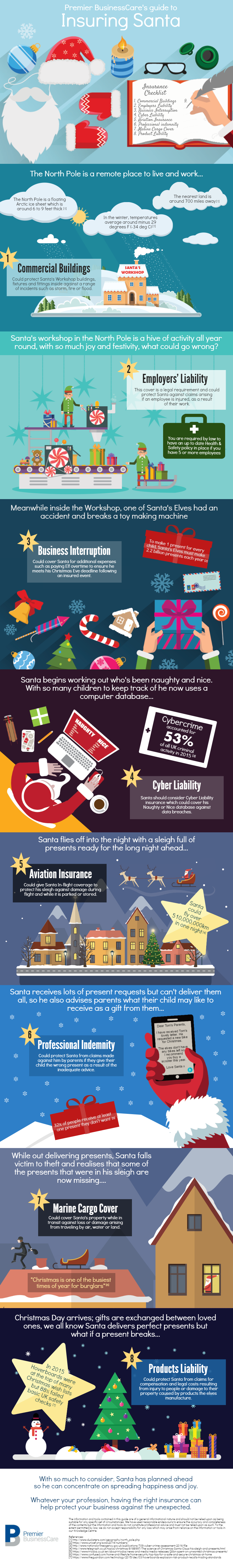 A guide to insuring Santa