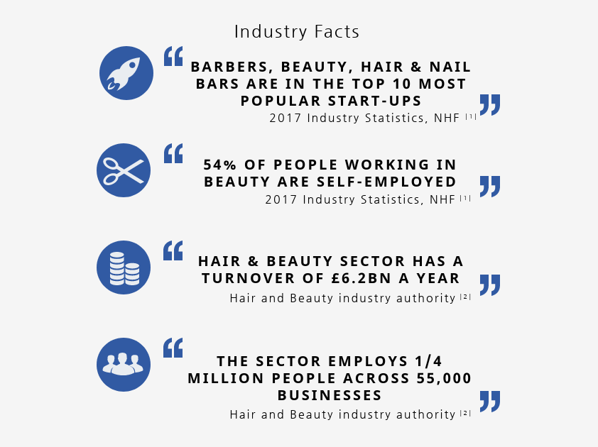 Beauty industry facts