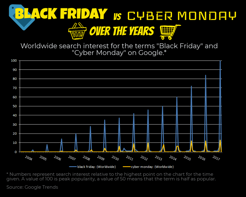 black Friday and cyber Monday worldwide search interest over the years