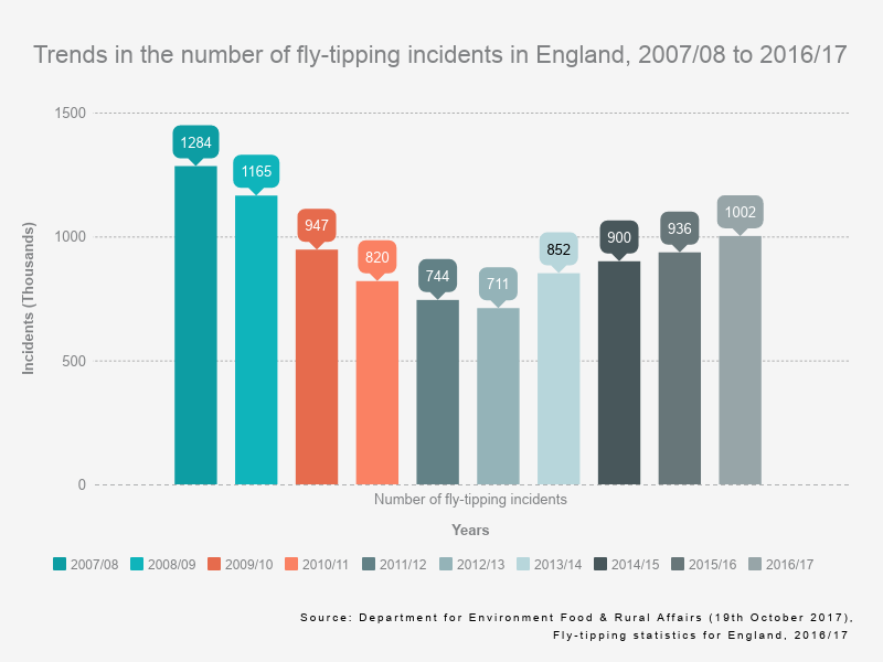 Trends in the number of fly-tipping incidents in England, 2007/08 to 2016/17