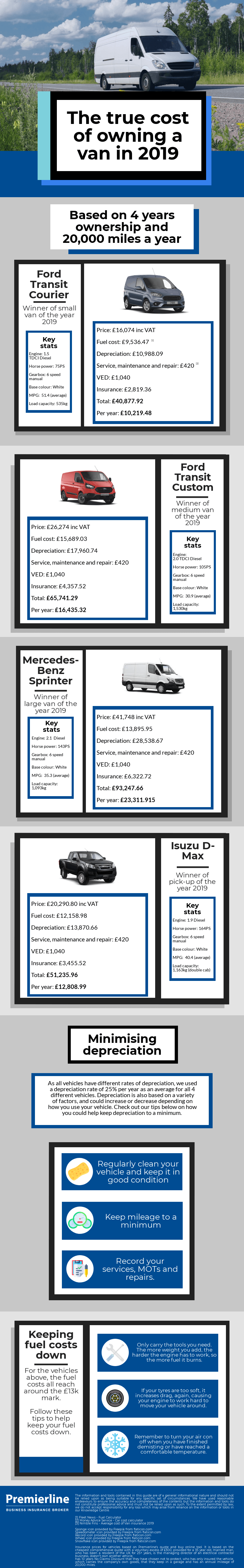 How much does it really cost to own a van?