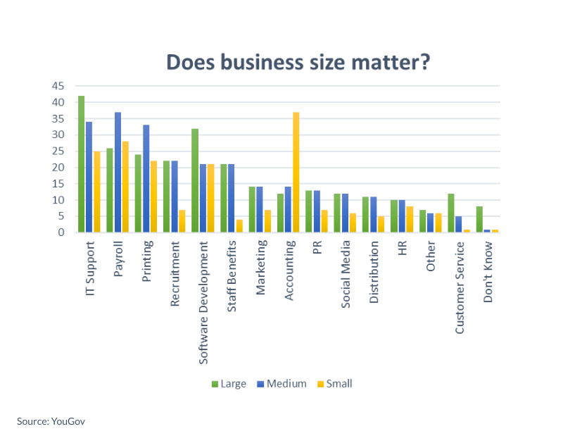 Does business size matter? Graph