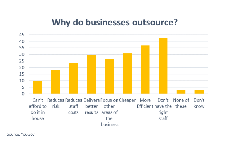 Why do businesses outsorce? Graph