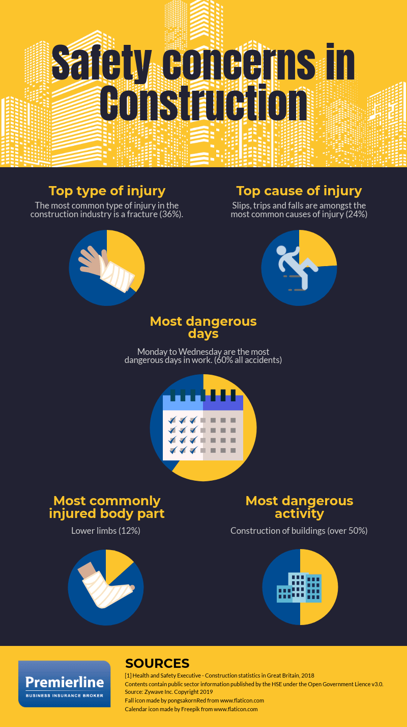 Safety concerns in the construction industry infographic