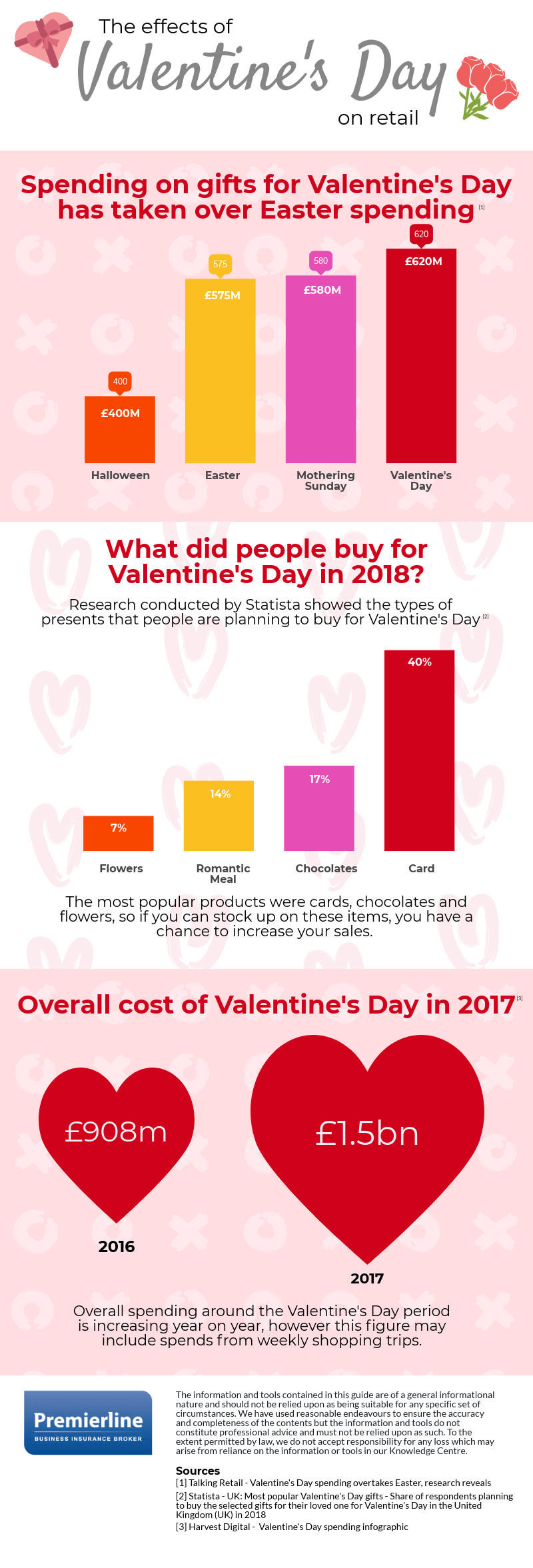 The effect of Valentine's Day on retail spending