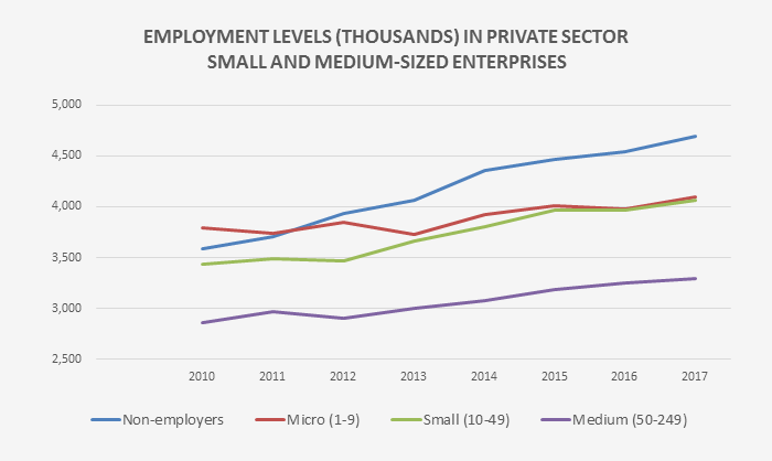 Employment levels (thousands) in private sector small and medium-sized enterprises