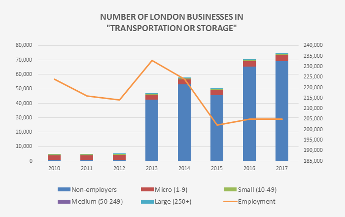 Number of London businesses in