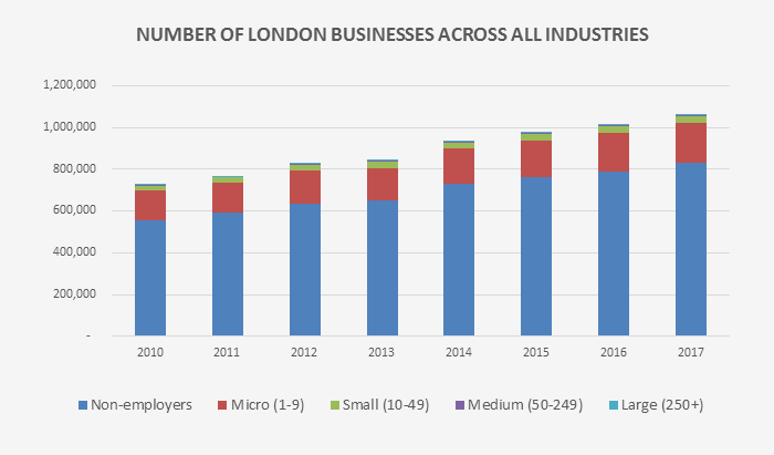 Number of London businesses across all industries
