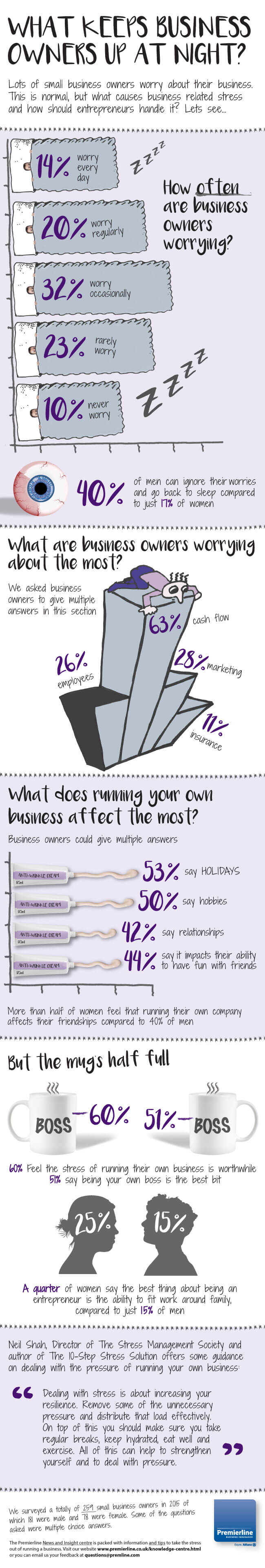 What keeps business owners up at night?