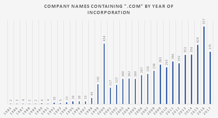 Company names containing
