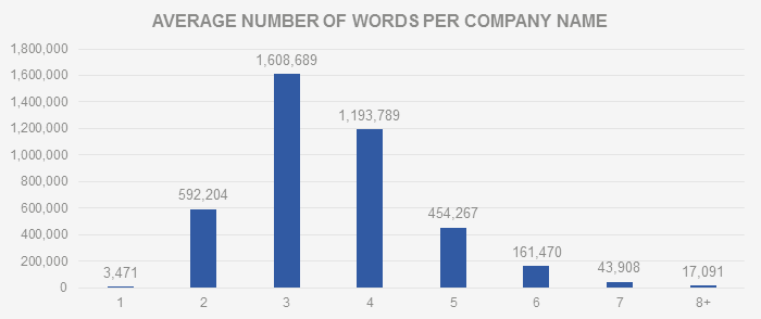 Average number of words per company name