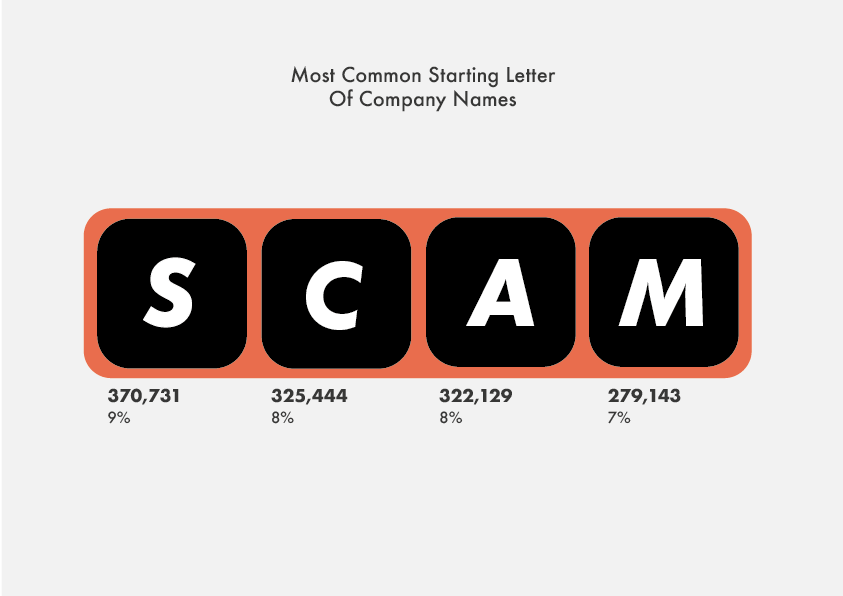 Most Common Starting Letter Of Company Names
