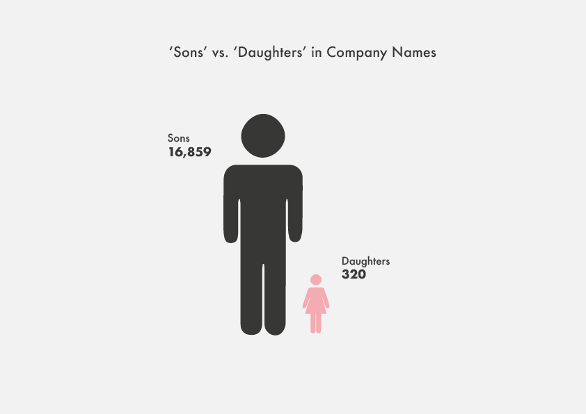'Sons' vs. 'Daughters' in Company Names